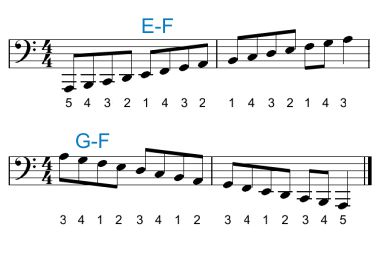 Guide to Piano Fingering and Finger Placement
