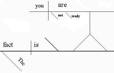 diagramming sentences declarative 7 pin trailer wiring diagram truck side learn how to a sentence noun clause can serve as predicate nominative in this the fact is you are not ready note that phrase renames