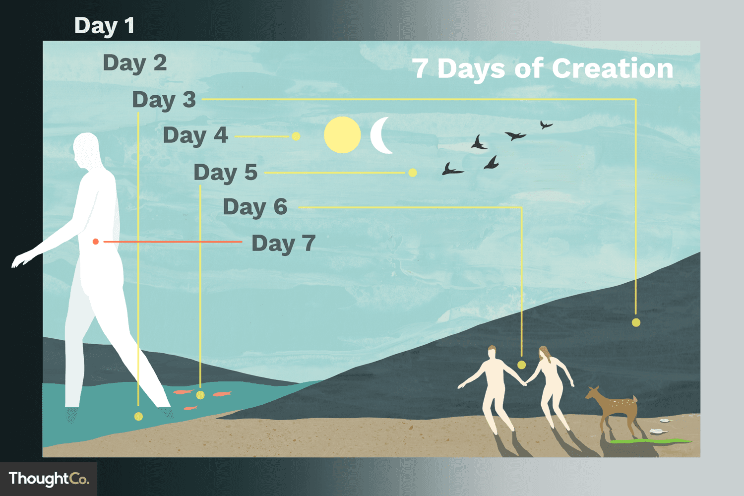 The Creation Story Bible Summary And Lessons