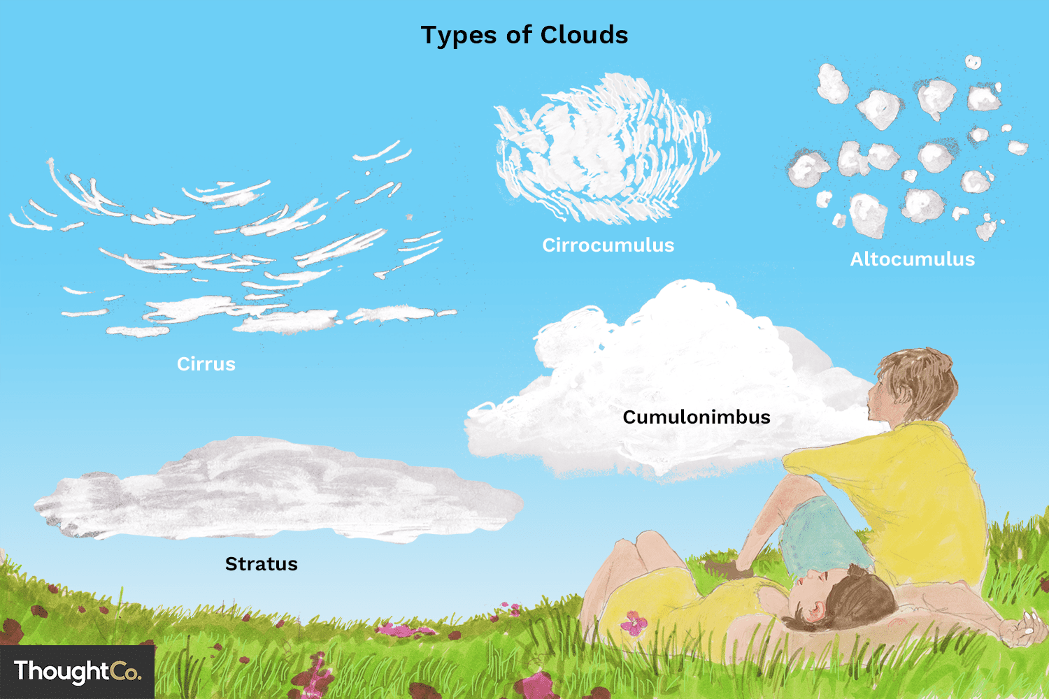 Worksheet About Clouds