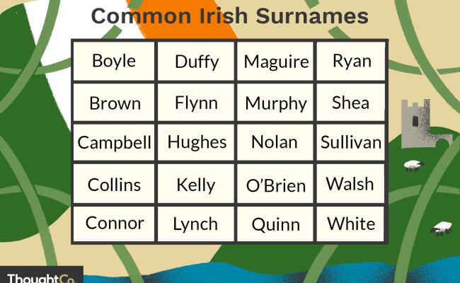 The 50 Most Common Irish Surnames