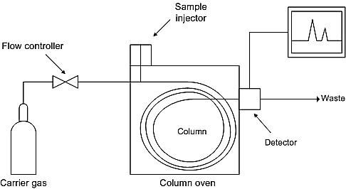 Scientific Equipment and Instruments