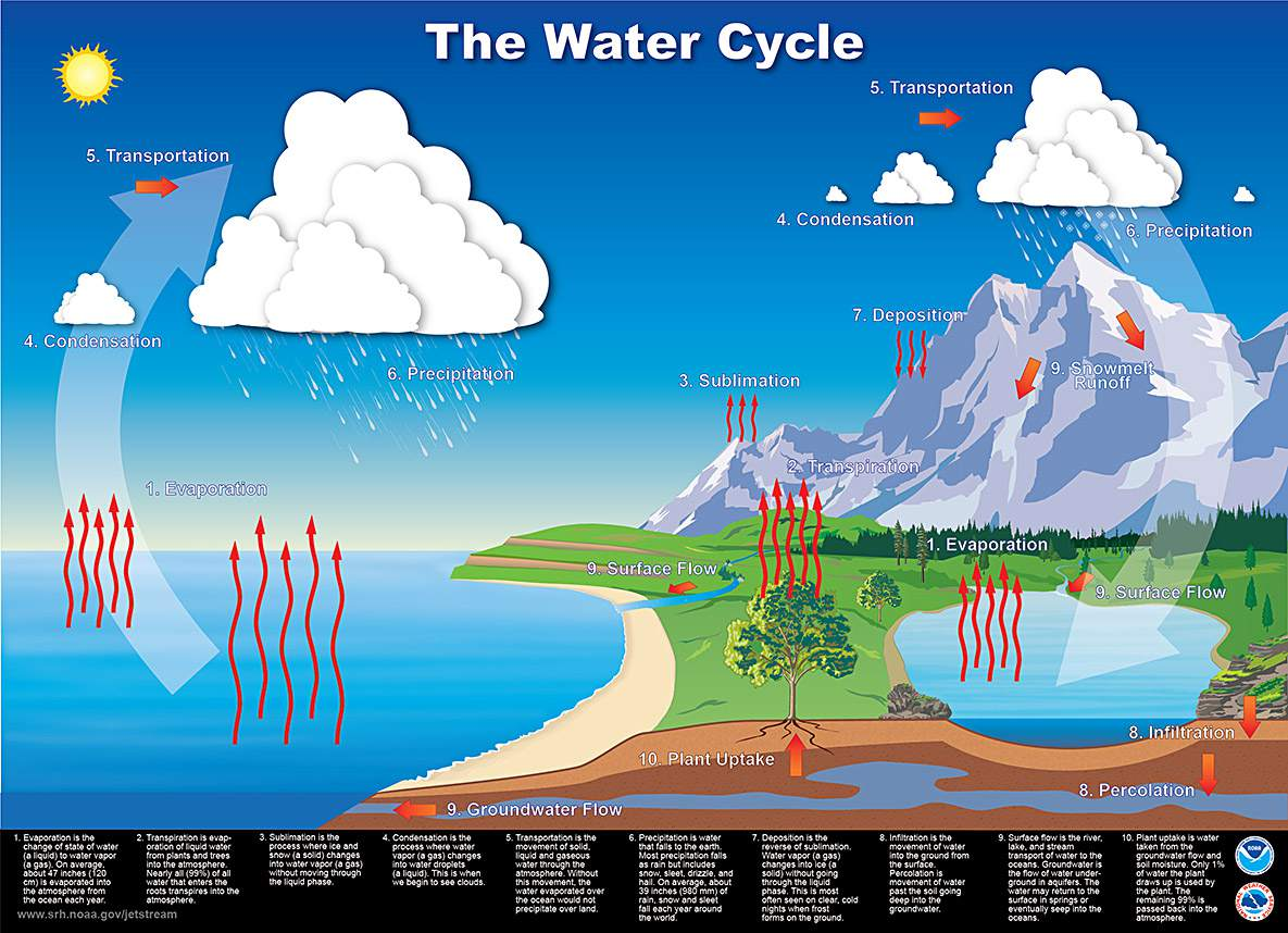 hight resolution of water cycle diagram