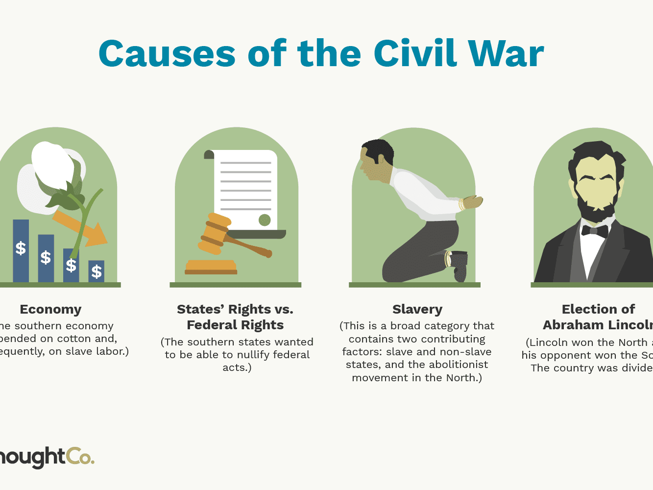 Road To Secession Chart Causes Of The Civil War