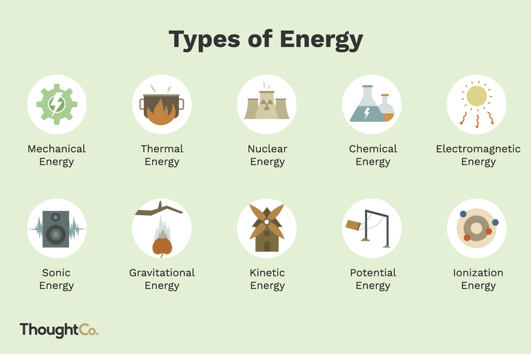 10 types of energy
