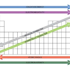Diagram Of Modern Periodic Table How To Make A Vector Easy Use Chart Trends