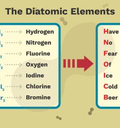 bromine phase diagram [ 1333 x 1000 Pixel ]