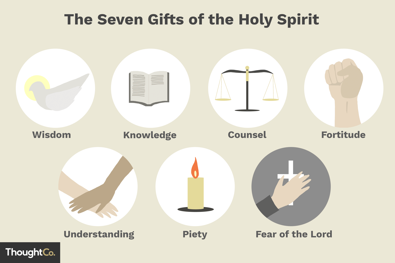 7 Ts Of The Holy Spirit Symbols