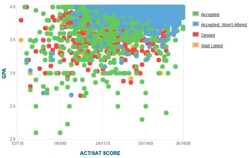 UCLA GPA SAT Scores and ACT Scores for Admission