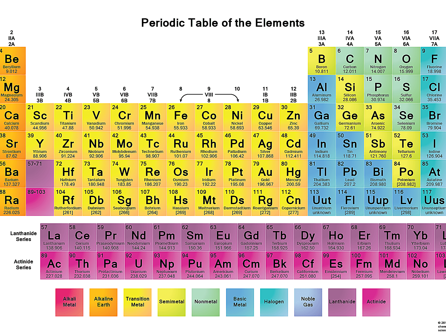 Latest Updated Periodic Table