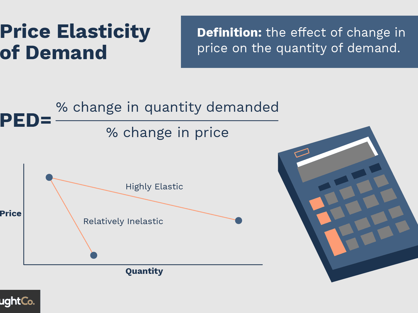 How To Find Elasticity Of Demand Equation