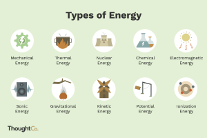 10 Types of Energy and Examples