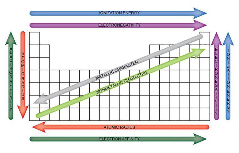 periodic elements diagram 1969 toyota fj40 wiring the properties of