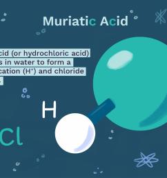 acid solution diagram [ 1500 x 1000 Pixel ]