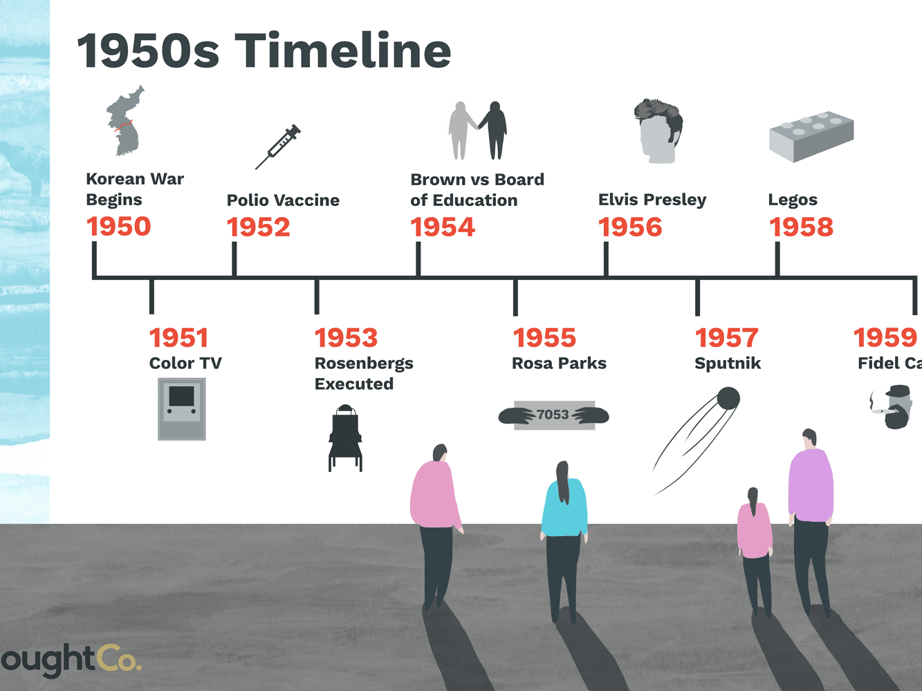 Creative Usa Civil Rights Timeline