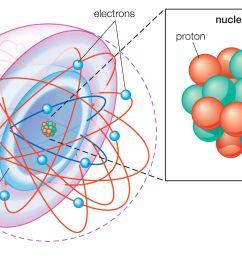 neon bohr diagram [ 2574 x 2574 Pixel ]
