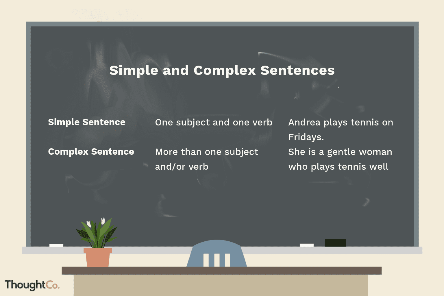 Complex Sentence Writing For Esl