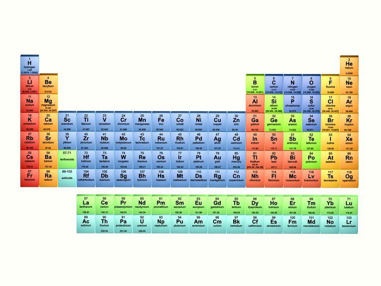 element list atomic number