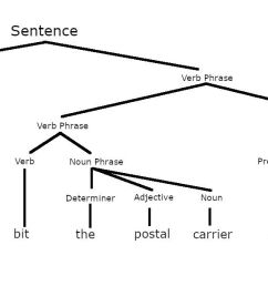 parsed sentence showing constituents [ 1379 x 597 Pixel ]