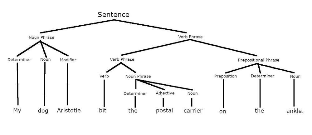 medium resolution of parsed sentence showing constituents