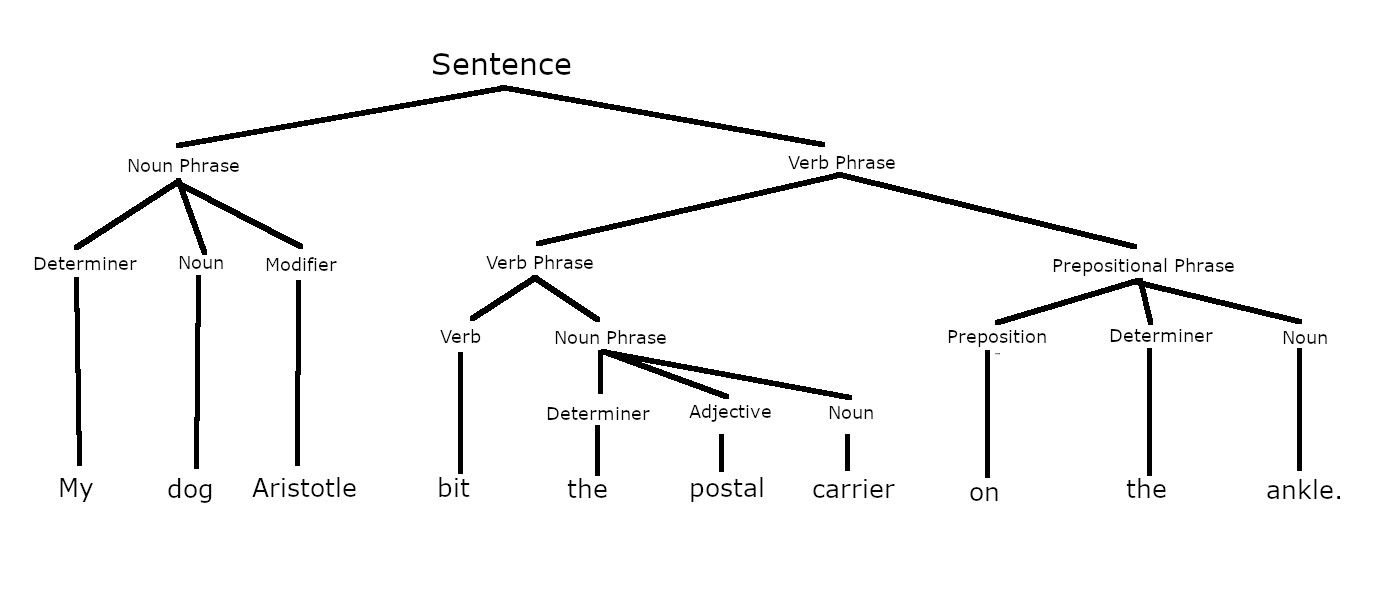 hight resolution of parsed sentence showing constituents