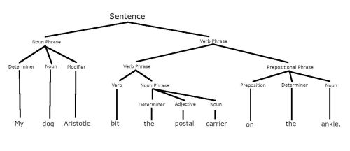 small resolution of parsed sentence showing constituents