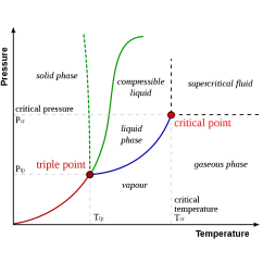 Pvt Phase Diagram How To Make A Cell Triple Point Definition And Example Chemistry