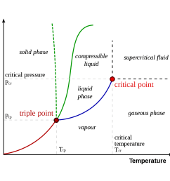 pressure phase diagram [ 1500 x 1200 Pixel ]