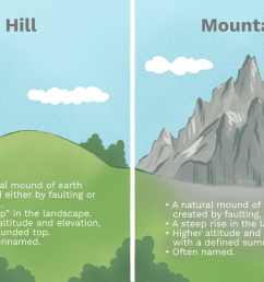 plateau mountain diagram [ 1500 x 1000 Pixel ]