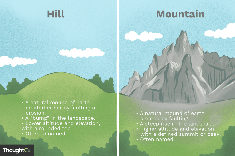 medium resolution of plateau mountain diagram