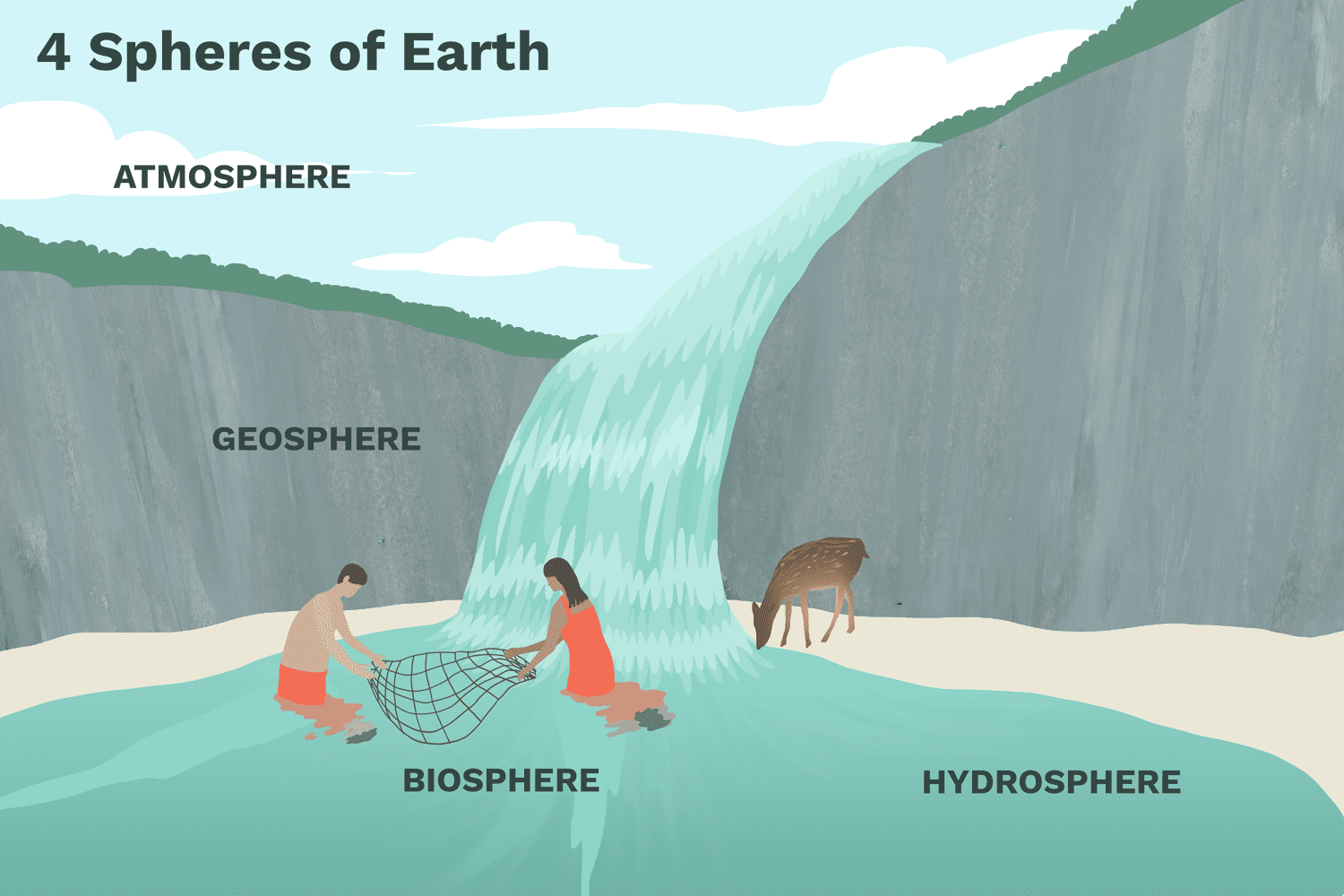 Exploring The Earth S Four Spheres