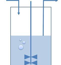 a chemostat is a type of bioreactor in which the chemical environment is held constant  [ 750 x 1050 Pixel ]