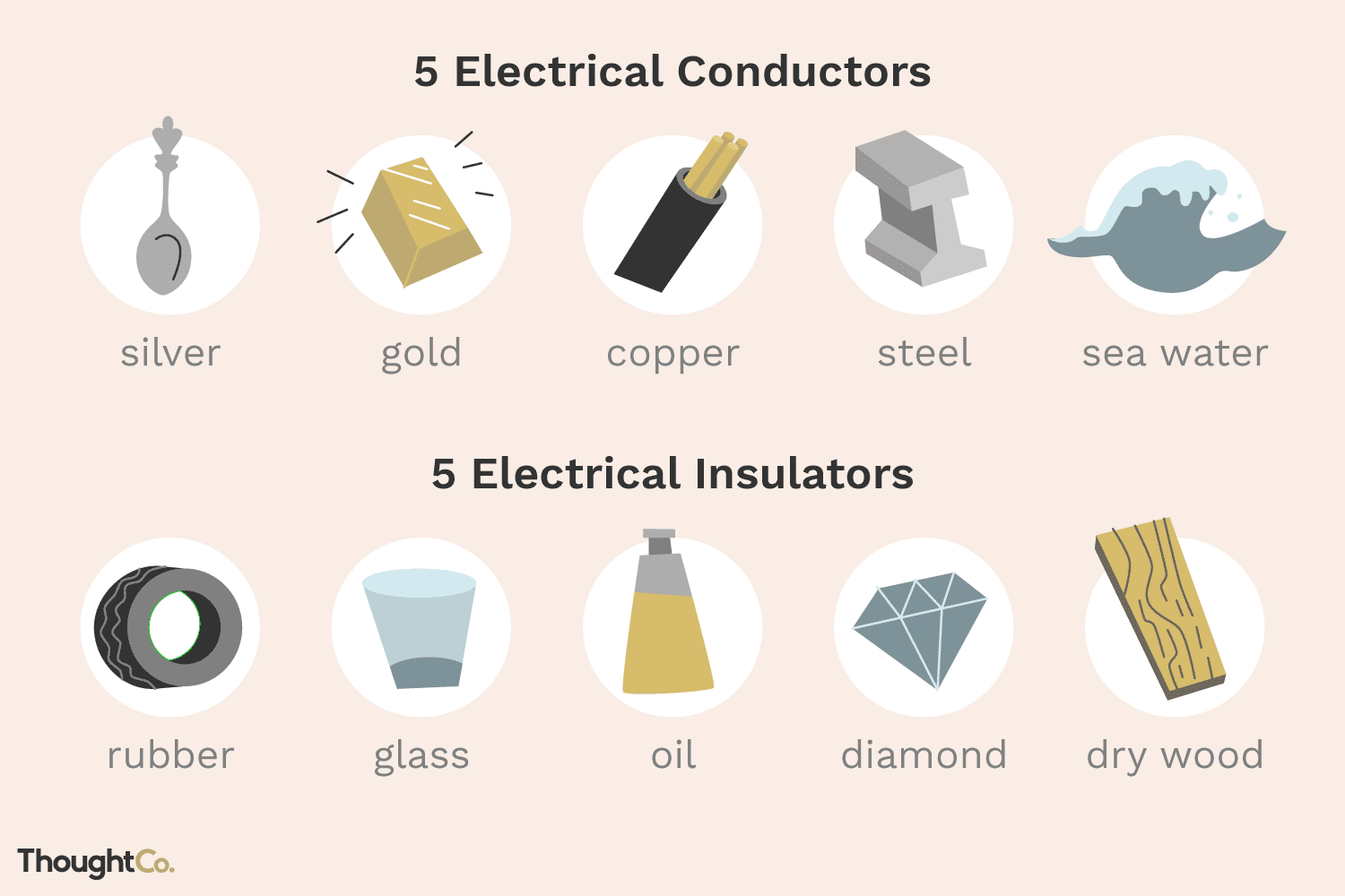energy band diagram for conductors insulators and semiconductors kenwood wiring harness 10 examples of electrical