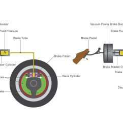 diagram of brake system operation [ 1500 x 869 Pixel ]