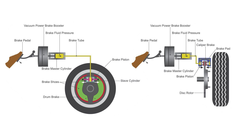 hight resolution of diagram of brake system operation