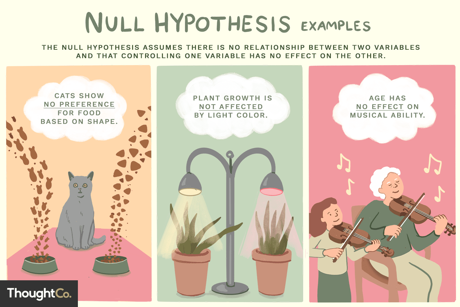 Examples Of The Null Hypothesis