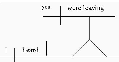 diagramming sentences declarative 2007 subaru impreza wiring diagram learn how to a sentence consider the i heard you were leaving in this noun clause serves as direct object it is diagrammed like word with vertical