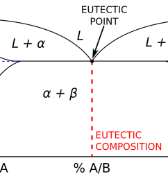 gold alloy phase diagram [ 1033 x 775 Pixel ]