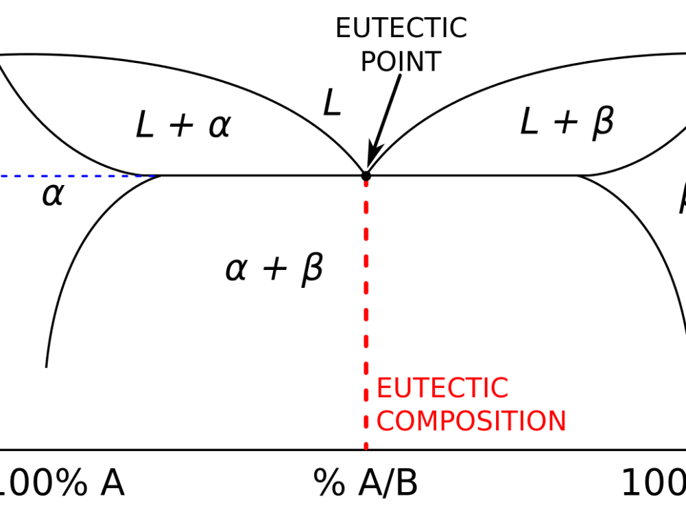 medium resolution of gold silver copper phase diagram