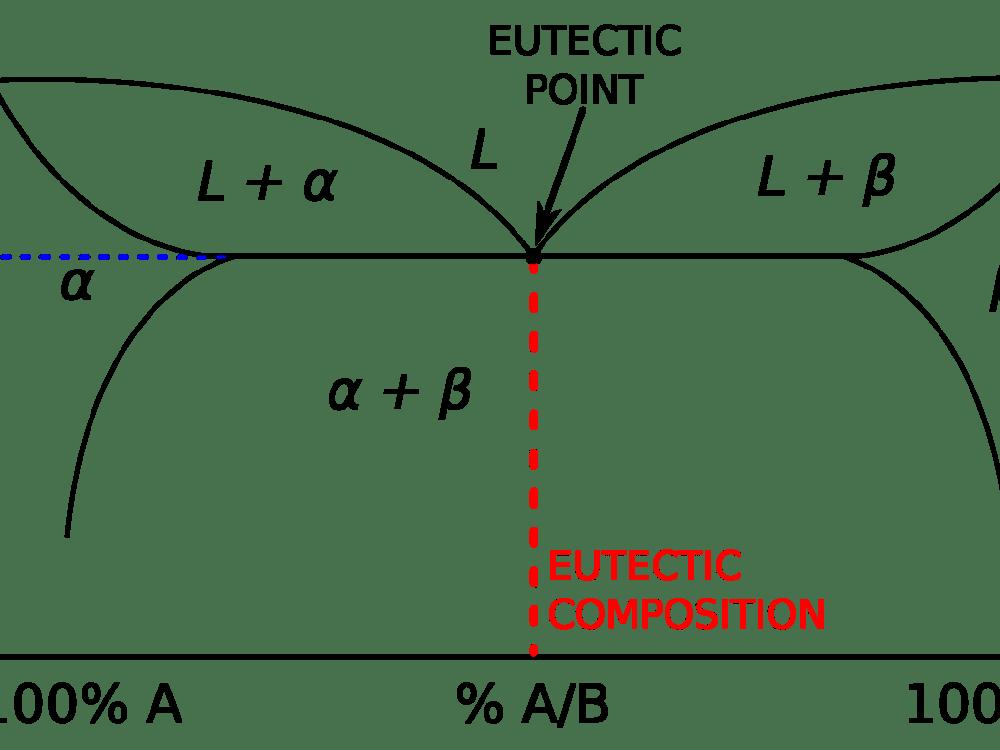 medium resolution of gold alloy phase diagram