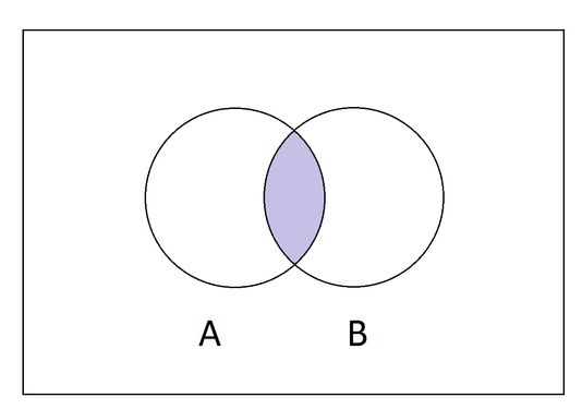 What Is the Intersection of Two Sets?