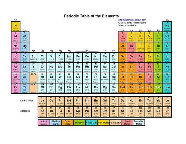 This Color Printable Periodic Table Includes Element Name Atomic Number Symbol And