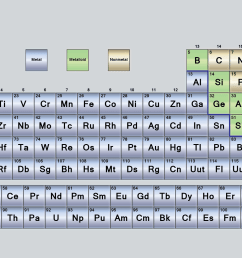 periodic table layout diagram [ 1920 x 1080 Pixel ]