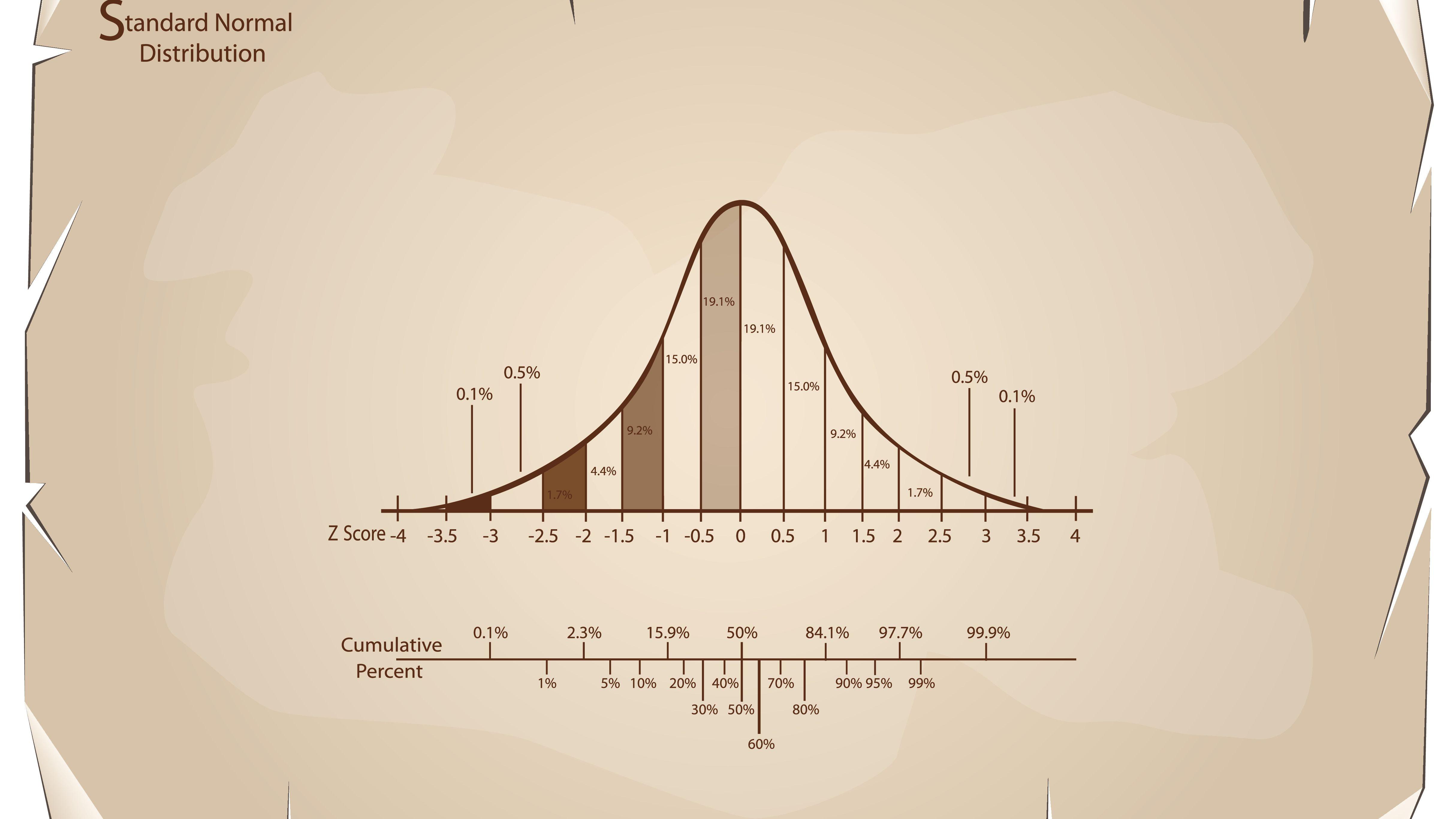 Mean Median Mode Bar Graph Worksheets Tes
