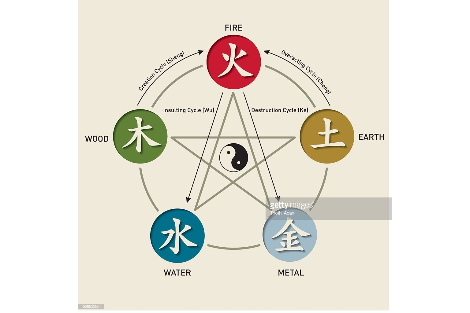 What Are The 5 Traditional Elements