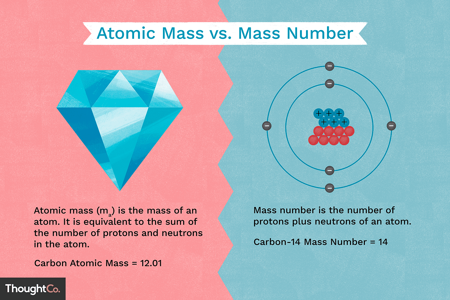 Difference Between Atomic Mass And Mass Number