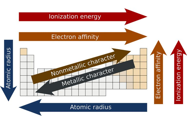 periodic elements diagram wiring for honeywell programmable thermostat what is periodicity on the table