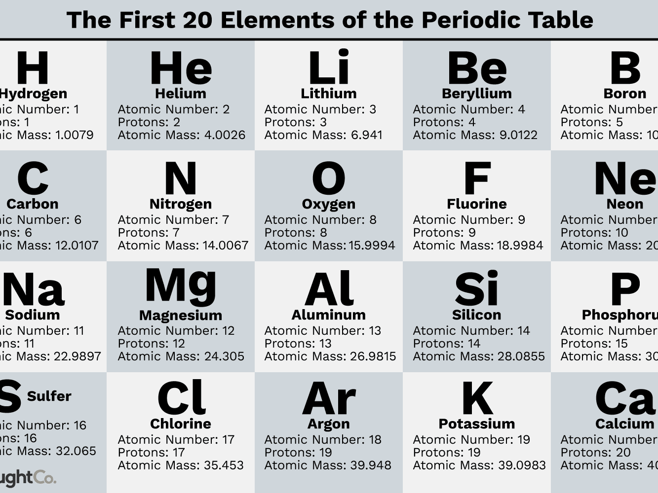 Helium Chemical Makeup