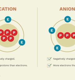 bohr diagram for sodium ion positive [ 1280 x 853 Pixel ]