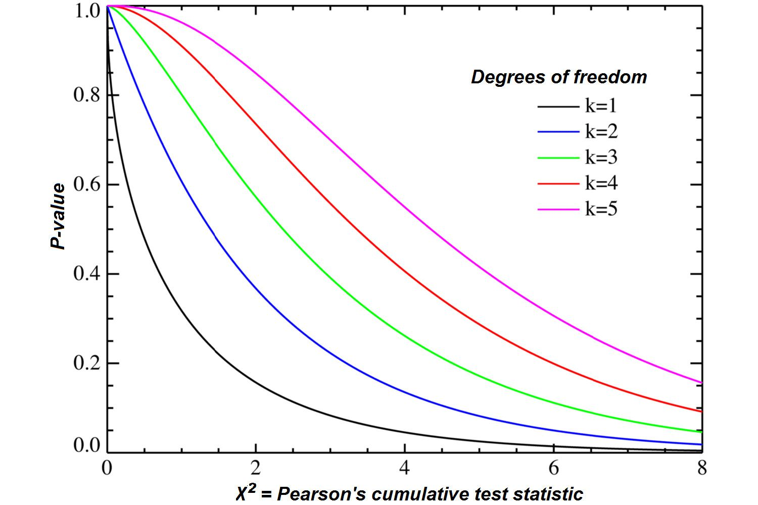 How To Find Degrees Of Freedom In Statistics